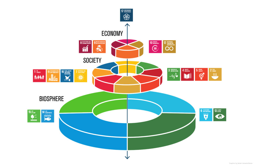 Stockholm wedding cake model for Sustainable development goals